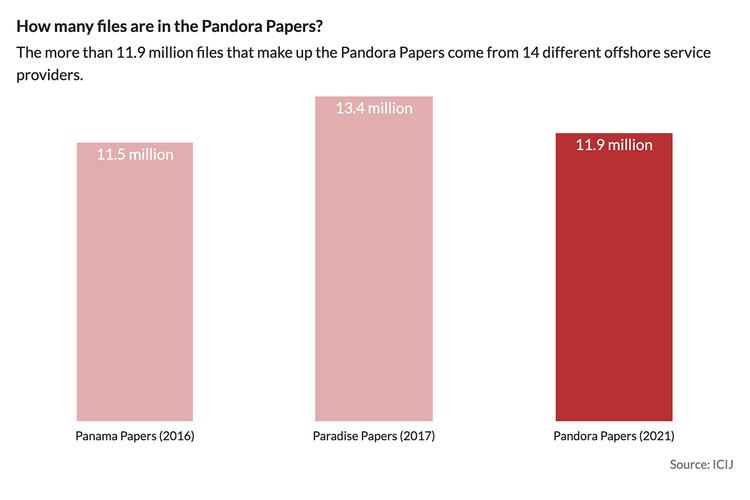 Αυτή η εικόνα δεν έχει ιδιότητα alt. Το όνομα του αρχείου είναι Pandora-Papers-Files-ICIJ-14b35029f95b01c7b5898718601dbb5ab3f754b837e611b7f8f2e94676005105.jpg